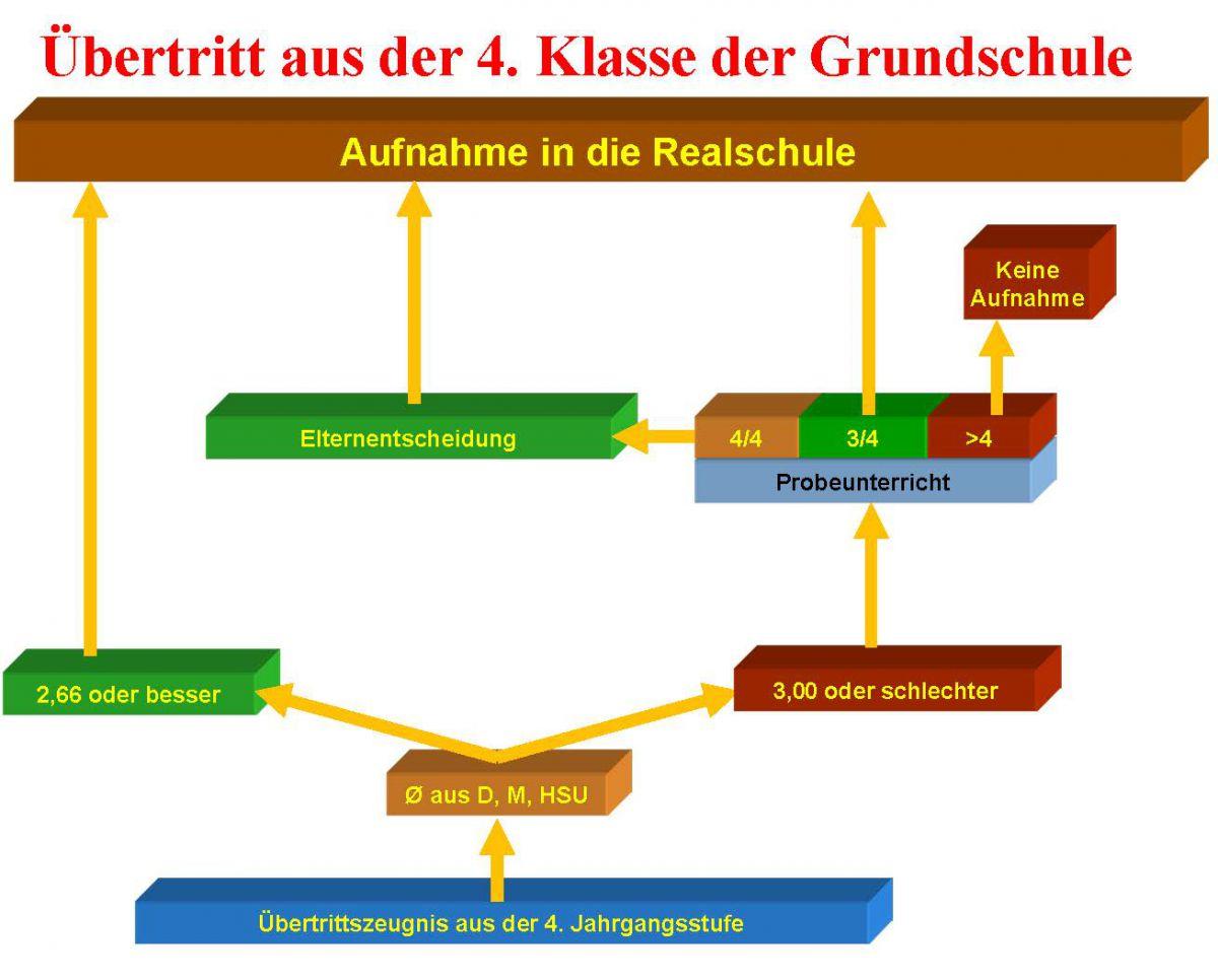 Aufnahme & Übertritt - Schönwerth-Realschule Amberg